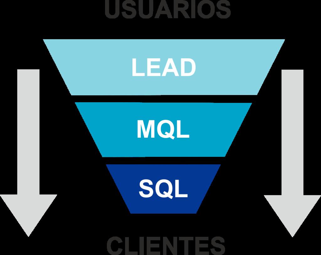 que_es_un_lead_